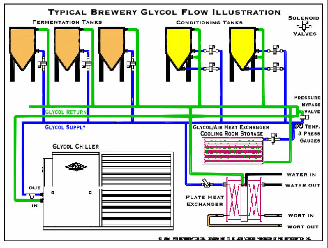Glycol-Brewery