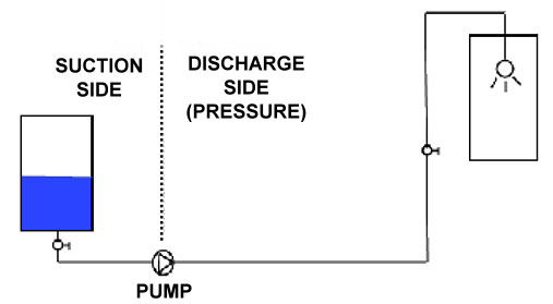 pumps-Basic