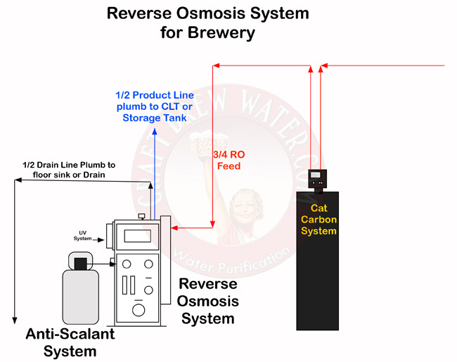 RO system for a brewery