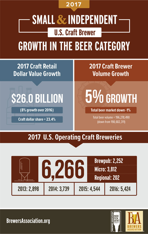 Craft beer growth 2017