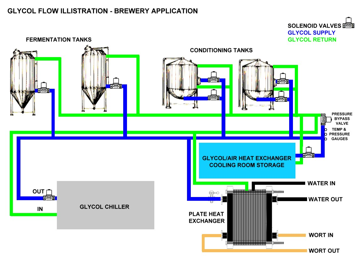 Everything You Wanted To Know About Glycol